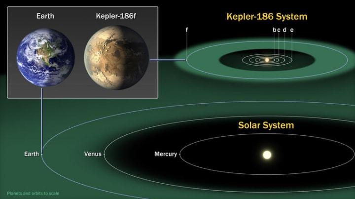 Annunciato ufficialmente Kepler-186f, il pianeta simile alla Terra