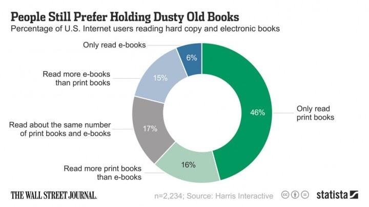 Libri contro ebook