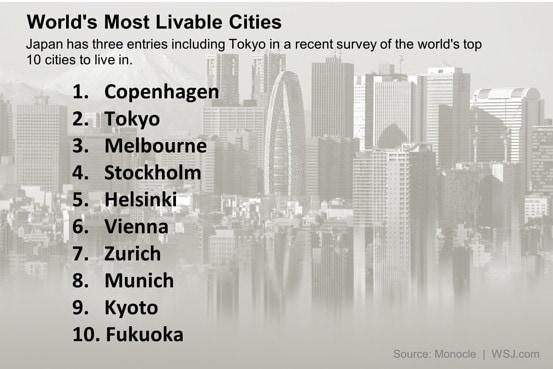 La classifica delle 10 città più vivibili al mondo
