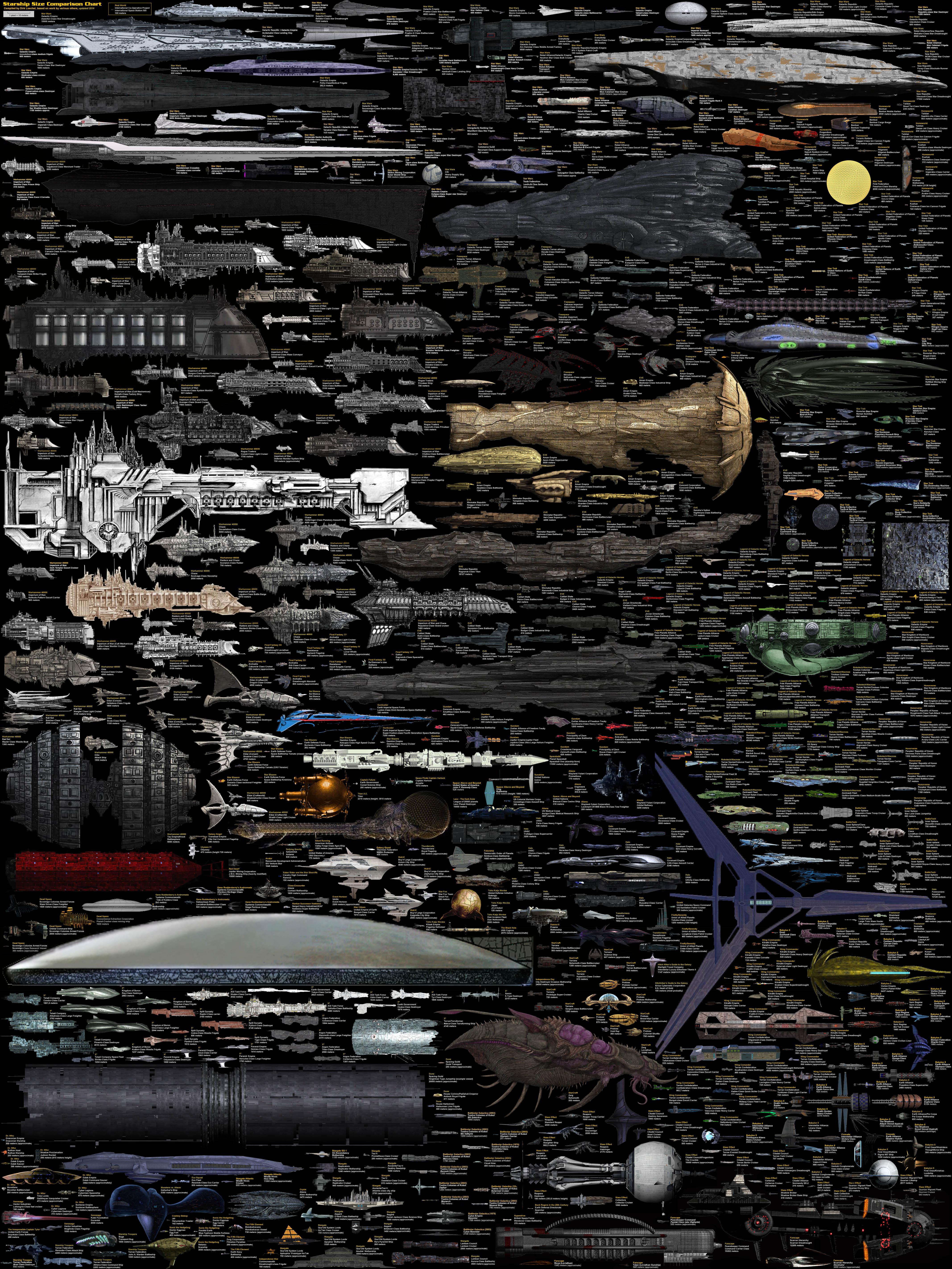 comparativa navi stellari