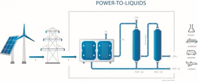 sunfire carburante da acqua