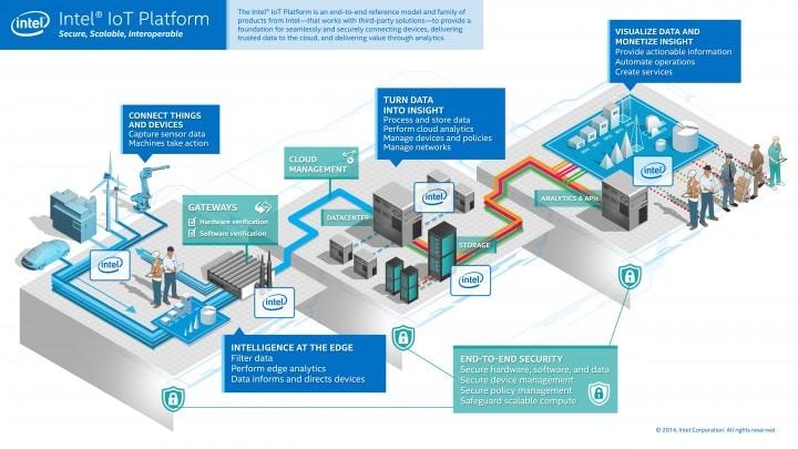 intel-iot-platform