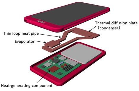 raffreddamento a liquido smartphone_1