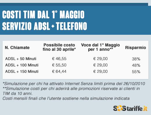 2015-05-11-2-Costi TIM dopo 1maggio_ADSL+voce