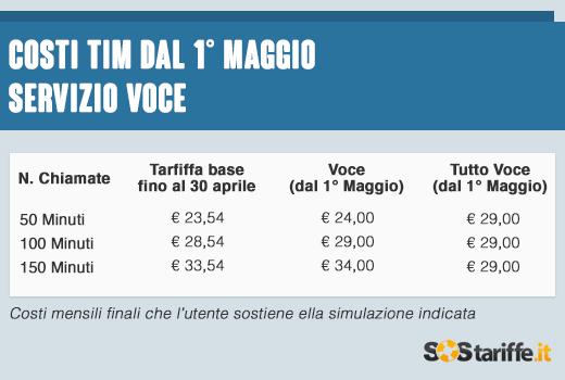 2015-05-11-3-Costi TIM dopo 1maggio_voce