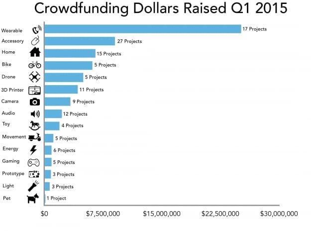 crowdfunding primo trimestre 2015_2_corr