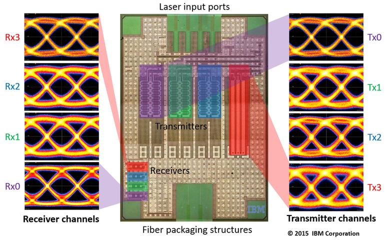 I nuovi chip di IBM raggiungono 100 GB/s con silicio e fotonica