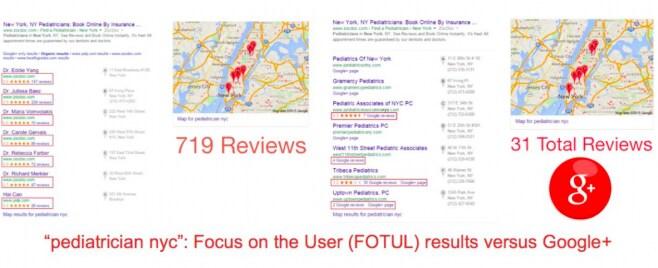 """Un confronto tra i risultati delle ricerche con e senza FOTUL, dal saggio di Yelp """"Is Google degrading search?"""""""