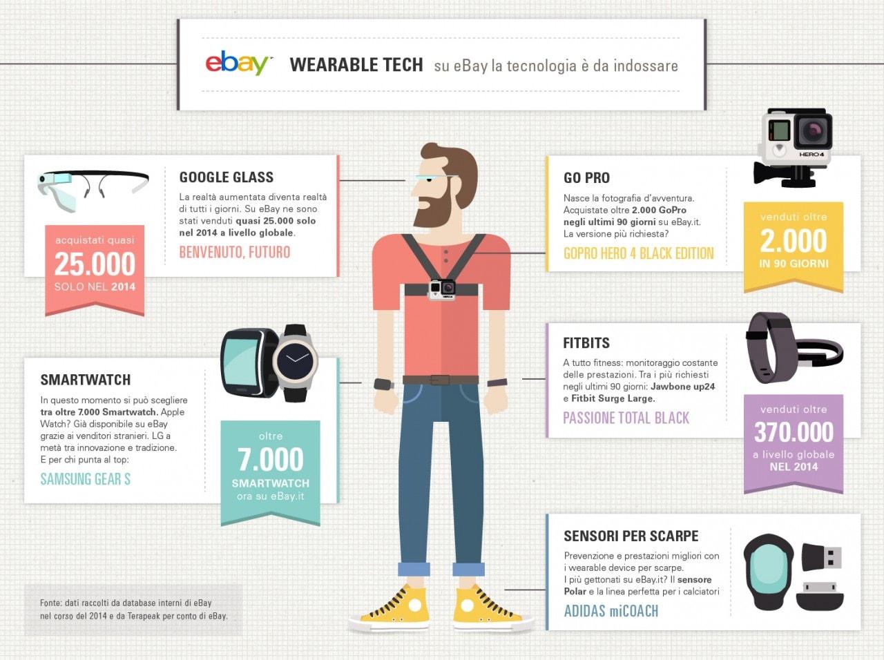 Infografica Wearable eBay