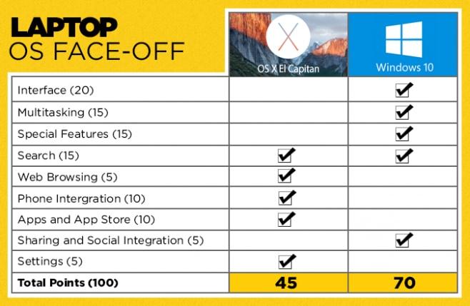os x vs windows 10_1