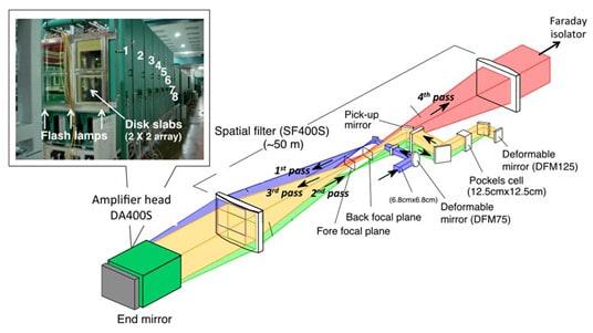 peta laser