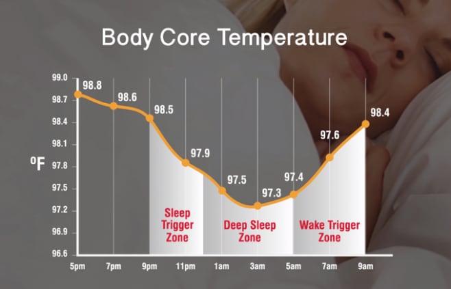 bedjet v2 climatizzatore smart
