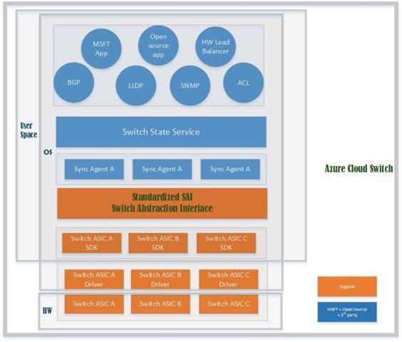distribuzione linux microsoft