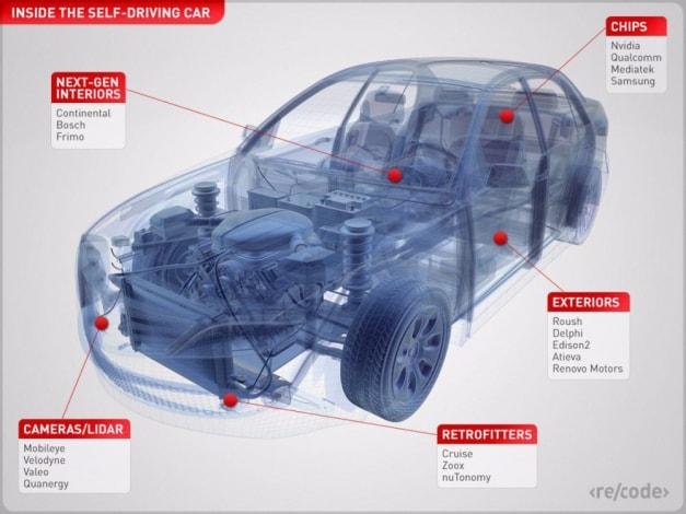 dentro auto a guida autonoma