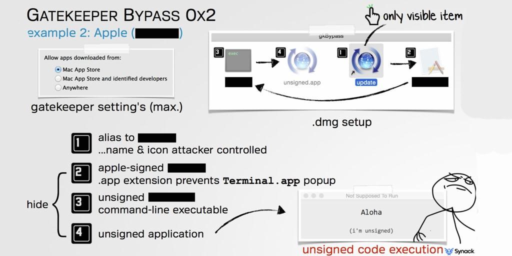 Apple OS X nuovamente a rischio: Gatekeeper nel mirino degli hacker