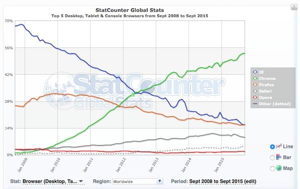 statistiche chrome settembre 2015