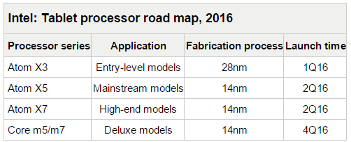 roadmap intel tablet convertibili 2016