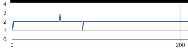 youtube preferisce chrome_1