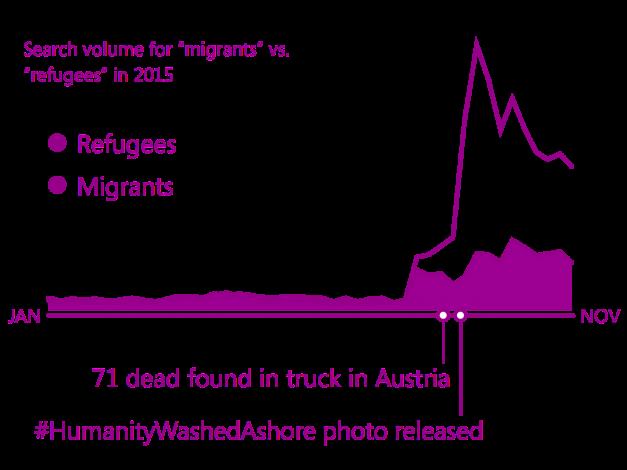 Bing - rifugiati vs migranti