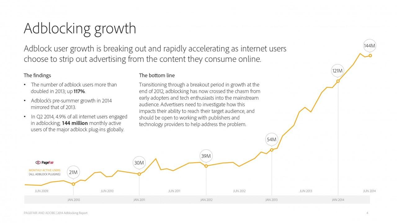 crescita adblocking
