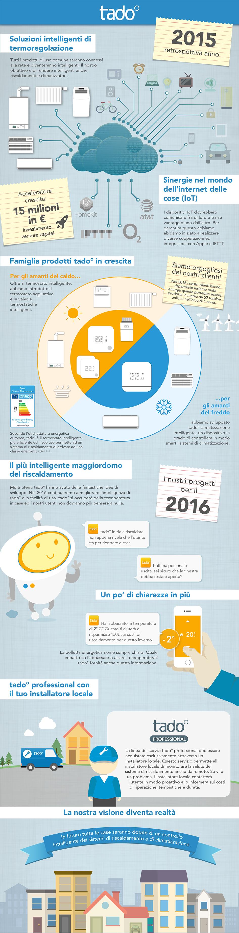 infografica tado 2015