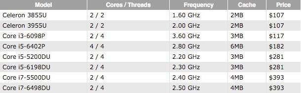 nuovi processori intel skylake broadwell dic 2015