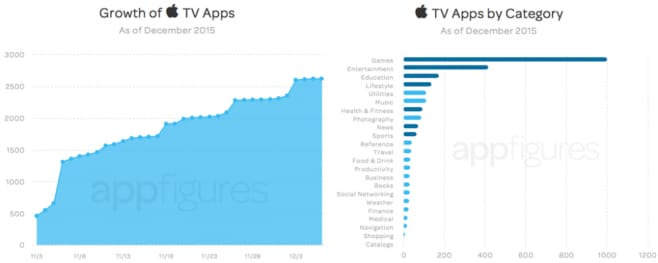 statistiche app apple tv