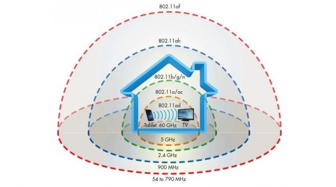 WiFi-distances-compared-840x469