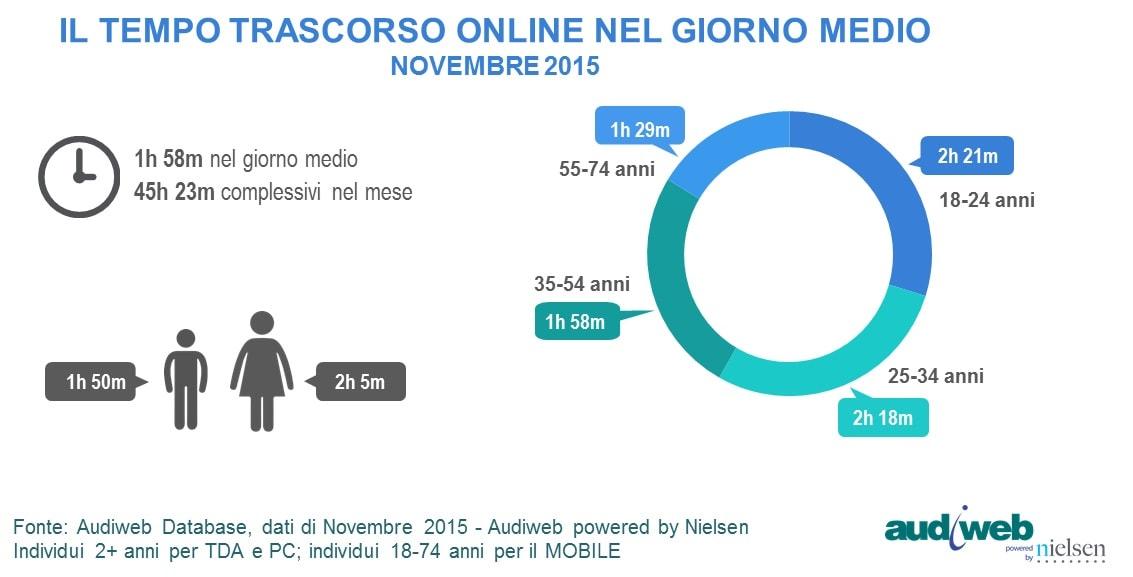 dati utilizzo internet novembre 2015_2