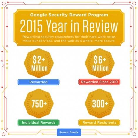 google sicurezza 2015