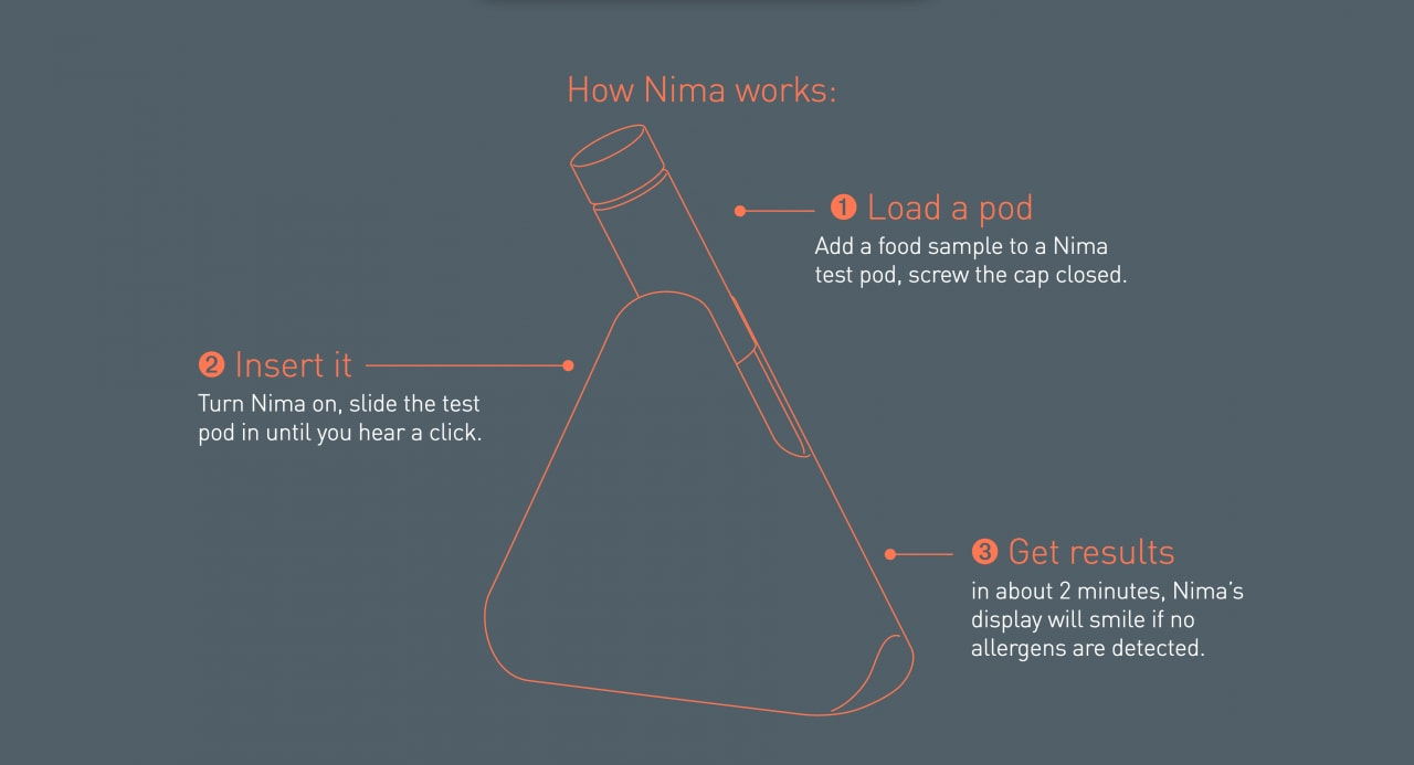 how nima works