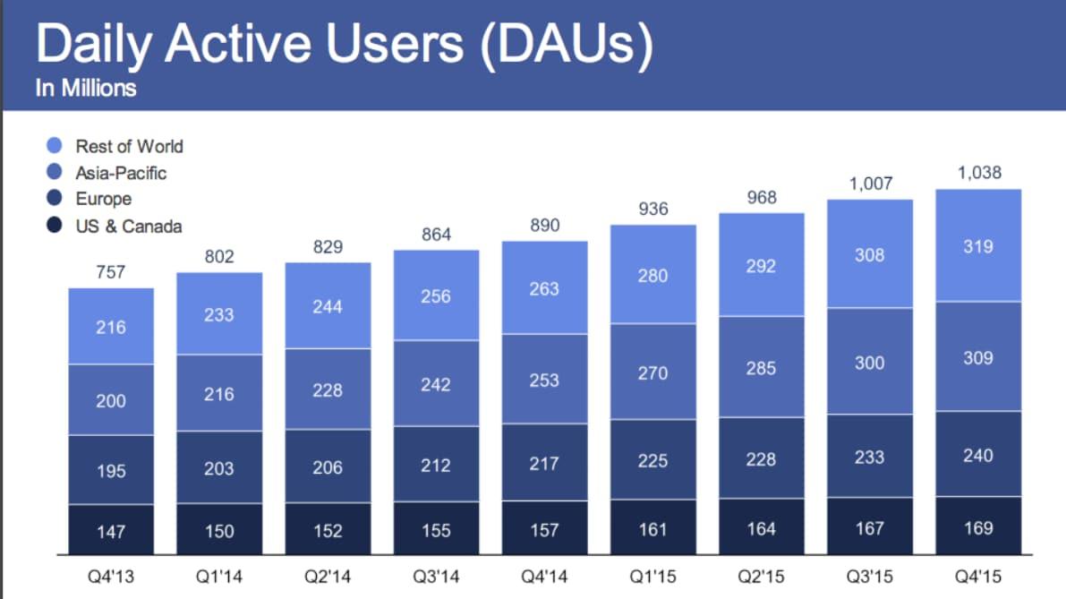 risultati finanziari facebook 2015_1