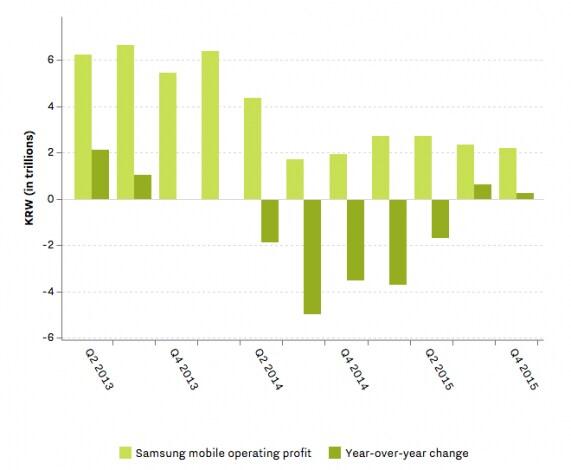 risultati samsung q4 2015 mobile