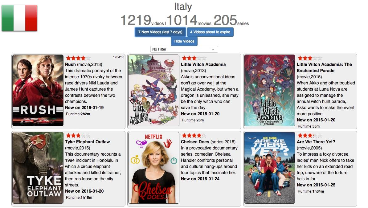 Rimanete aggiornati sul catalogo Netflix grazie al sito web uNoGS