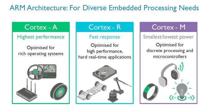 ARM Cortex R8_1