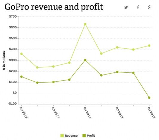 GoPro risultati finaziari q4 2015