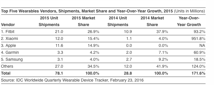 IDC statistiche wearable 2015_1