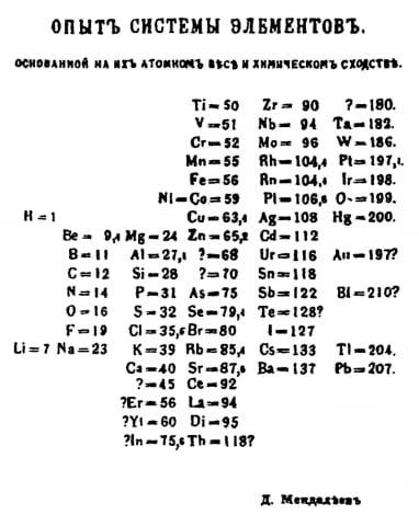 google inventore tavola periodica