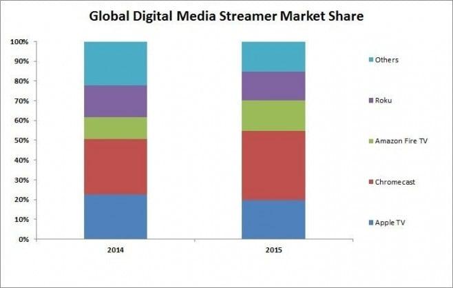 Media Streamer Shares