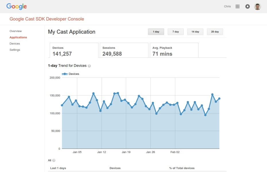 Google-Cast-Analytics-930x600
