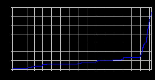 cifre pi greco