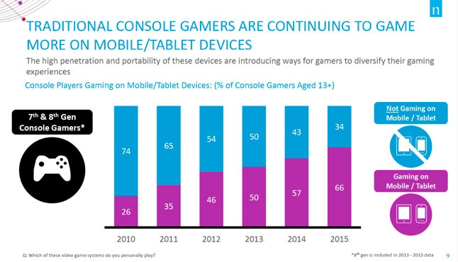 Dati Console Gamer – 1