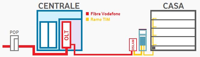 Vodafone – fibra MAKE