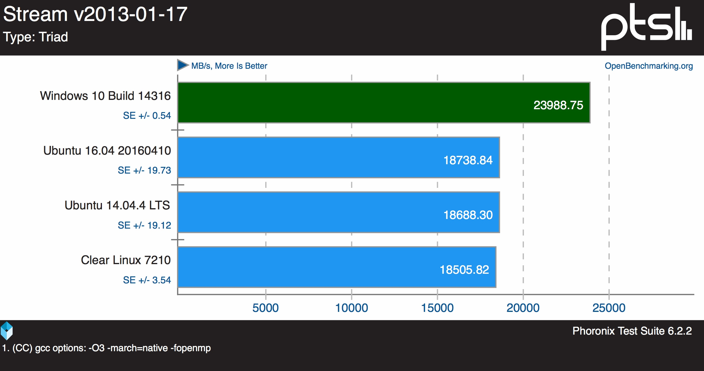 benchmark linux su windows 10_38