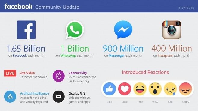 facebook infografica q1 2016