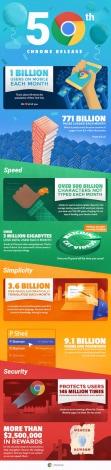infografica chrome 50