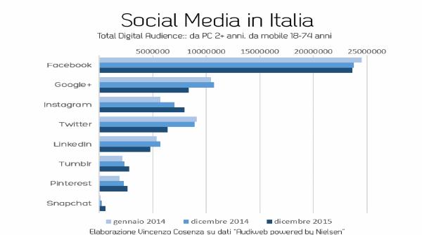 social in Italia_1