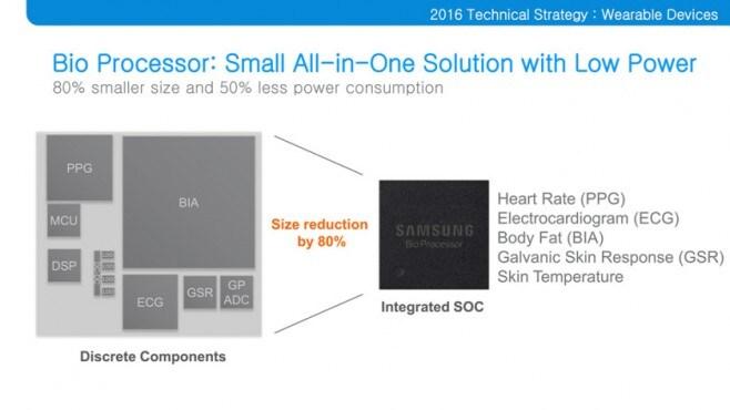 Samsung Bio Processor