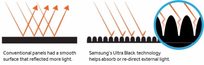 Samsung Ultra Black come funziona_1