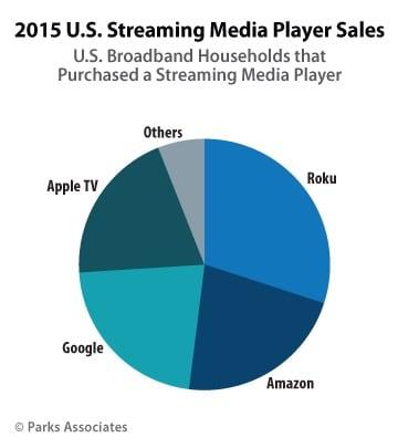 vendite top box apple tv